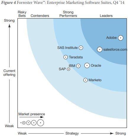 Forrester Wave Enterprise Marketing Software Suites, Q4 2014