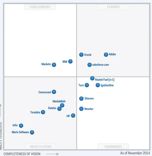 Magic Quadrant for Digital Marketing Hubs 2015