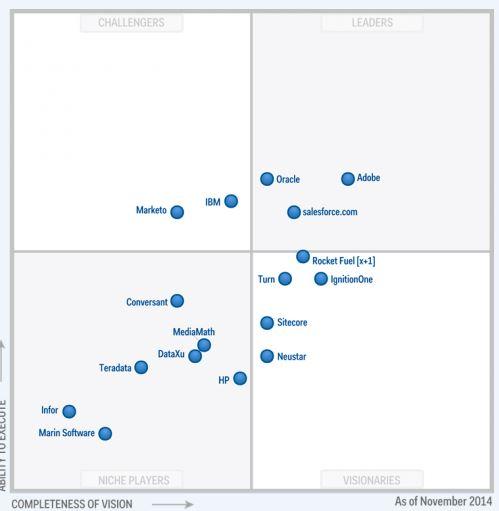 Magic Quadrant for Digital Marketing Hubs 2015