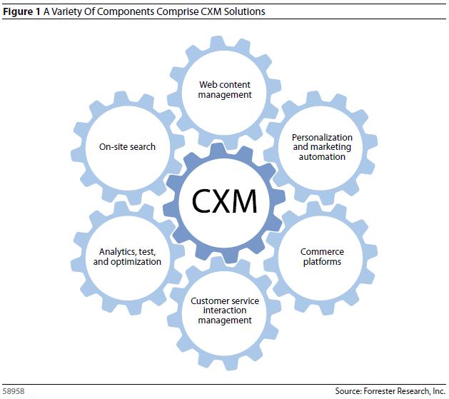 Customer Experience Marketing, cxm, MRM McCann CXM, Nyheter