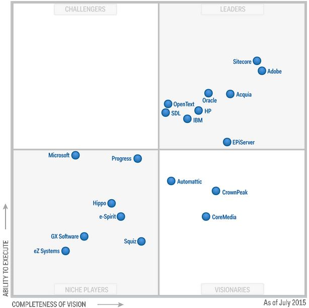 Magic Quadrant for Web Content Management july 2015
