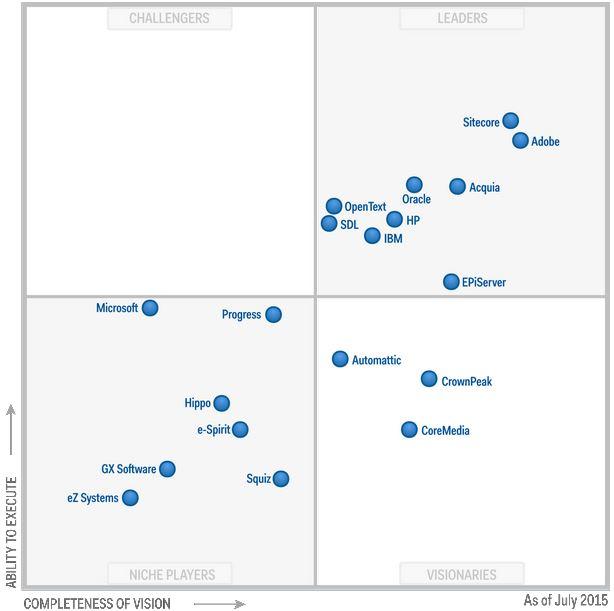 Magic Quadrant for Web Content Management july 2015