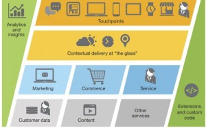 The Forrester Wave Digital Experience