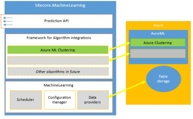 Sitecore Machine Learning