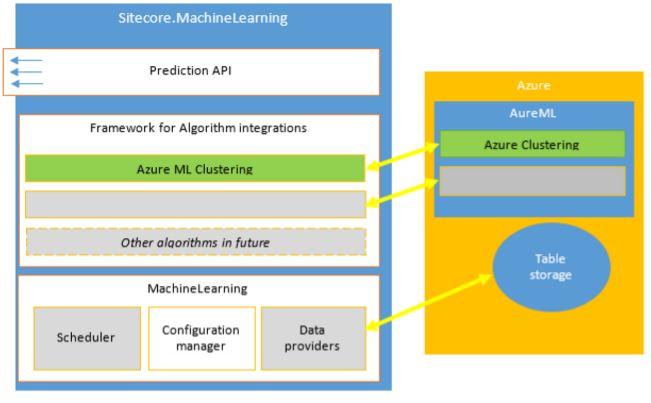Sitecore Machine Learning