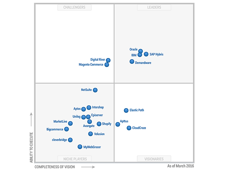 De Toppar 2016 Gartner Magic Quadrant For Digital Commerce
