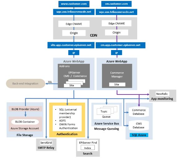 Azure, Episerver DXC Service, Nacka.se, netrelations Cloud / Förvaltning, CXM, Episerver, Microsoft .NET, Nyheter