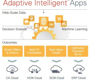 oracle-adaptive-intelligent-apps
