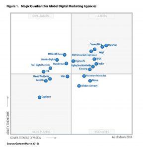 magic-quadrant-for-global-digital-marketing-agencies-2016