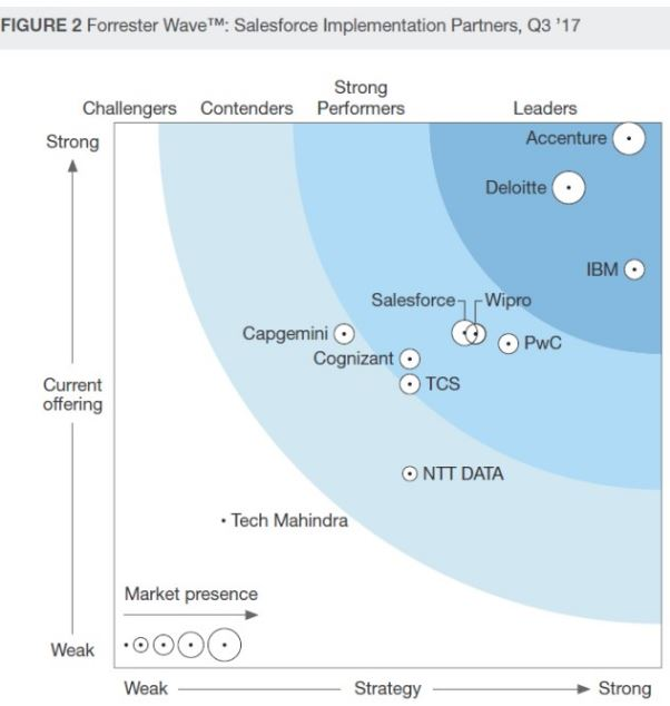 Accenture, capgemini, Cognizant, deloitte, Forrester Wave, ibm, PwC, Salesforce expert, tcs, Wipro Cloud / Förvaltning, CRM Customer Relationship Management, CXM, Nyheter, Online Marketing, Salesforce
