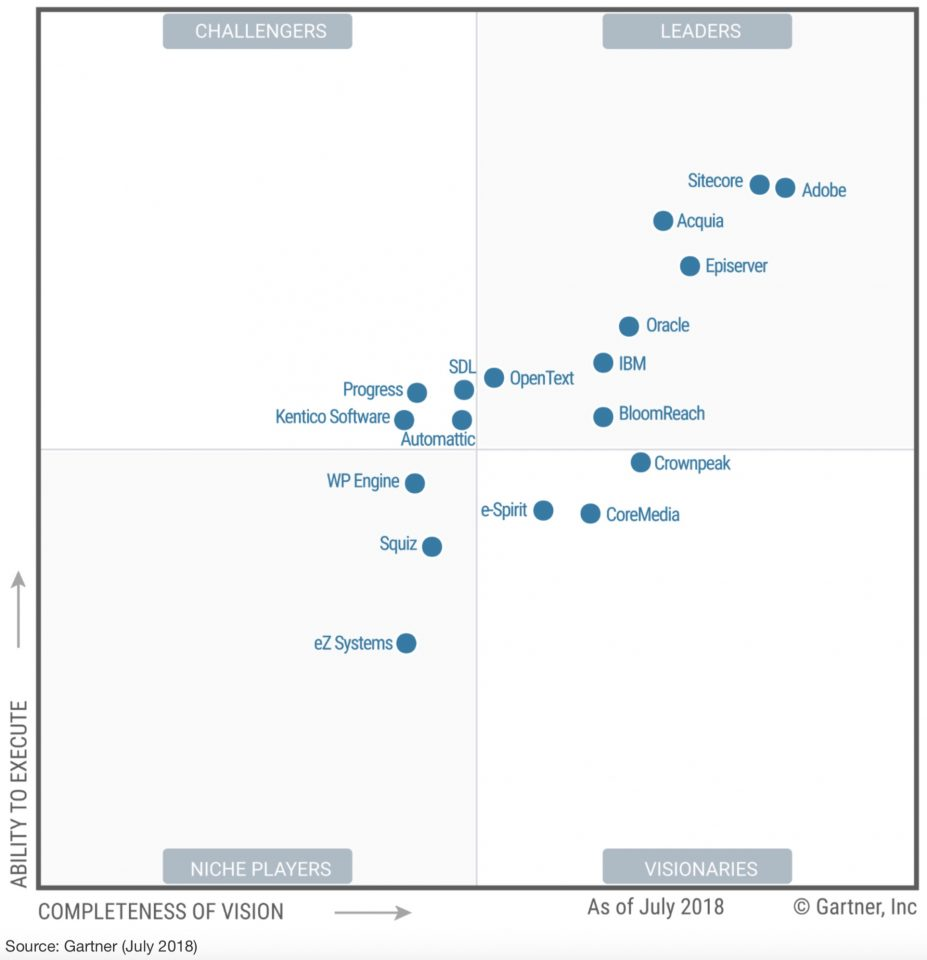 Vinnarna I Gartner Magic Quadrant Cms 2018 Wordpress