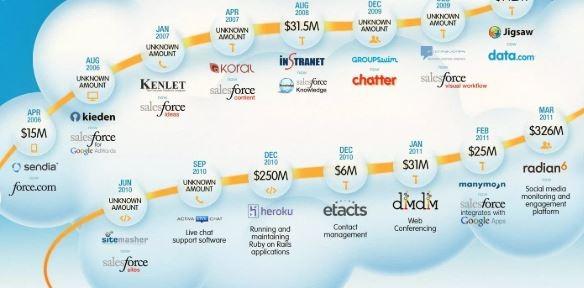 adobe, buddy media, oracle, Rebel, Salesforce Adobe AEM, Nyheter, Oracle WebCenter Sites, Salesforce