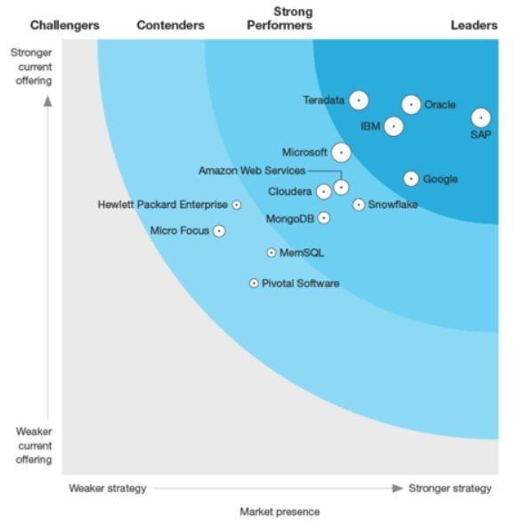 aws, Data Management for Analytics, forrester, Google Cloud, ibm, Microsoft Azure, oracle, sap, Teradata Cloud / Förvaltning, DMP, Data Management Platform, Nyheter