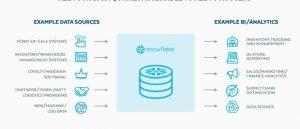 Accenture, Adobe Audience Manager, Amazon S3, CDP, data warehousing, DMP, Fairway, Google Cloud platform, ITS, Microsoft Azure, Salesforce DMP, snowflake CDP, DMP, Cloud / Förvaltning, CXM, Nyheter