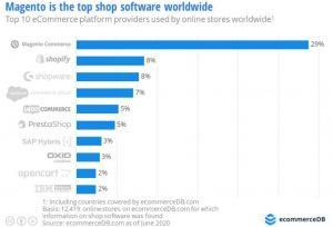 DHL, EcommerceDB, Netonnnet, Shopify Adobe Magento 2, Check out/Kassasystem, E-handel, nopCommerce, Nyheter, osCommerce, Salesforce Commerce Cloud, SAP Commerce Cloud, Shopify, WooCommerce, Wordpress
