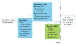 forrester Content Marketing, CXM, Headless / Decoupled CMS, Nyheter