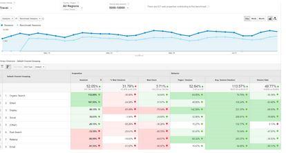Analytics 360, Google 360, Google Analytics 360 Analys / Statistik, CXM, Nyheter, Salesforce, Salesforce Commerce Cloud