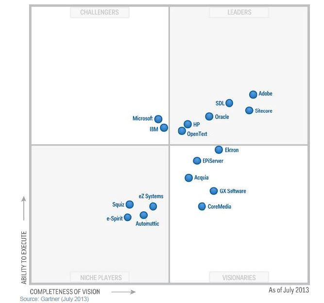 Magic Quadrant for Web Content Management q3 2013