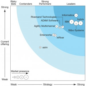 forrester wave product information management software pim