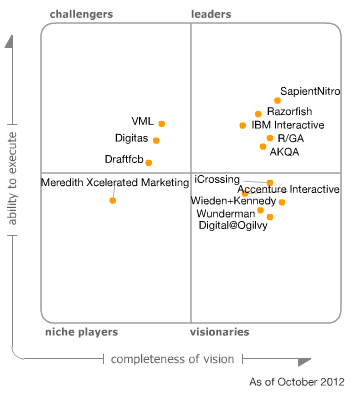 gartner digital agencies 2012