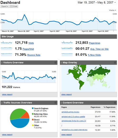 Google Analytics, Lars Johansson, markred, NedStat, Netratings, Nielsen, Nielsen NetView, sitestat, webtrends Analys / Statistik, Nyheter