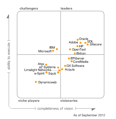 gartner magic Quadrant 2012