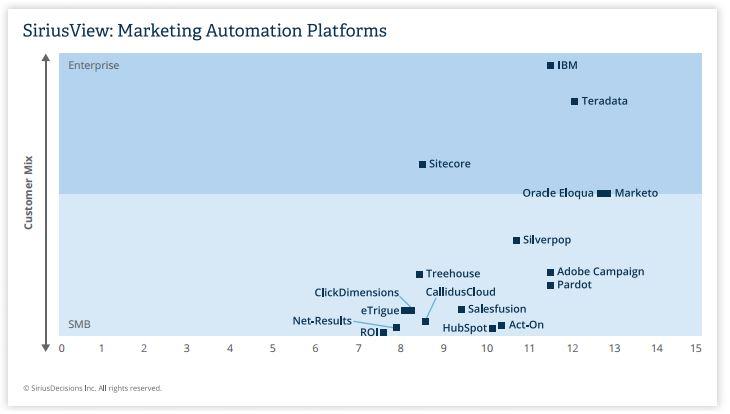 marketing-automation-sirius-2014