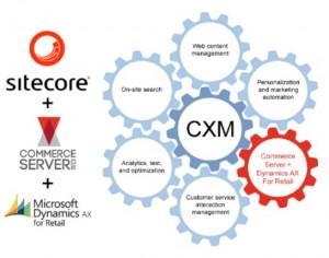 sitecore cxm commerce