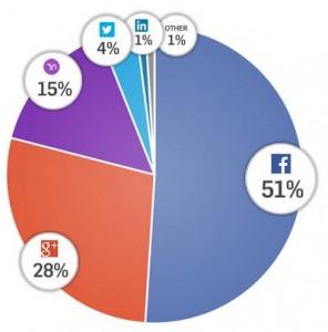 social login q4 2013